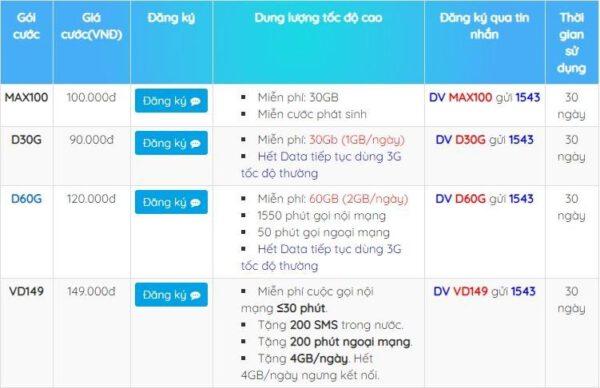 Bảng giá các gói cước 5G Vinaphone giá rẻ DATA KHỦNG mới nhất 2021
